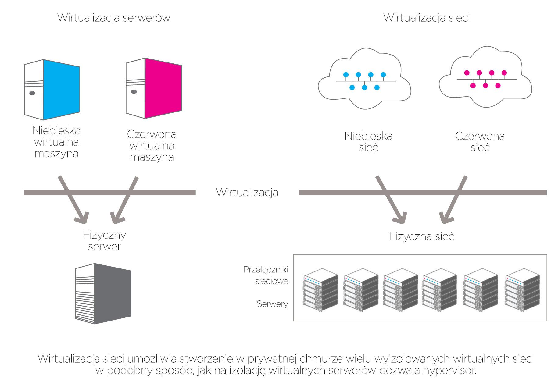 Małe i duże chmury z Windows Server 2012