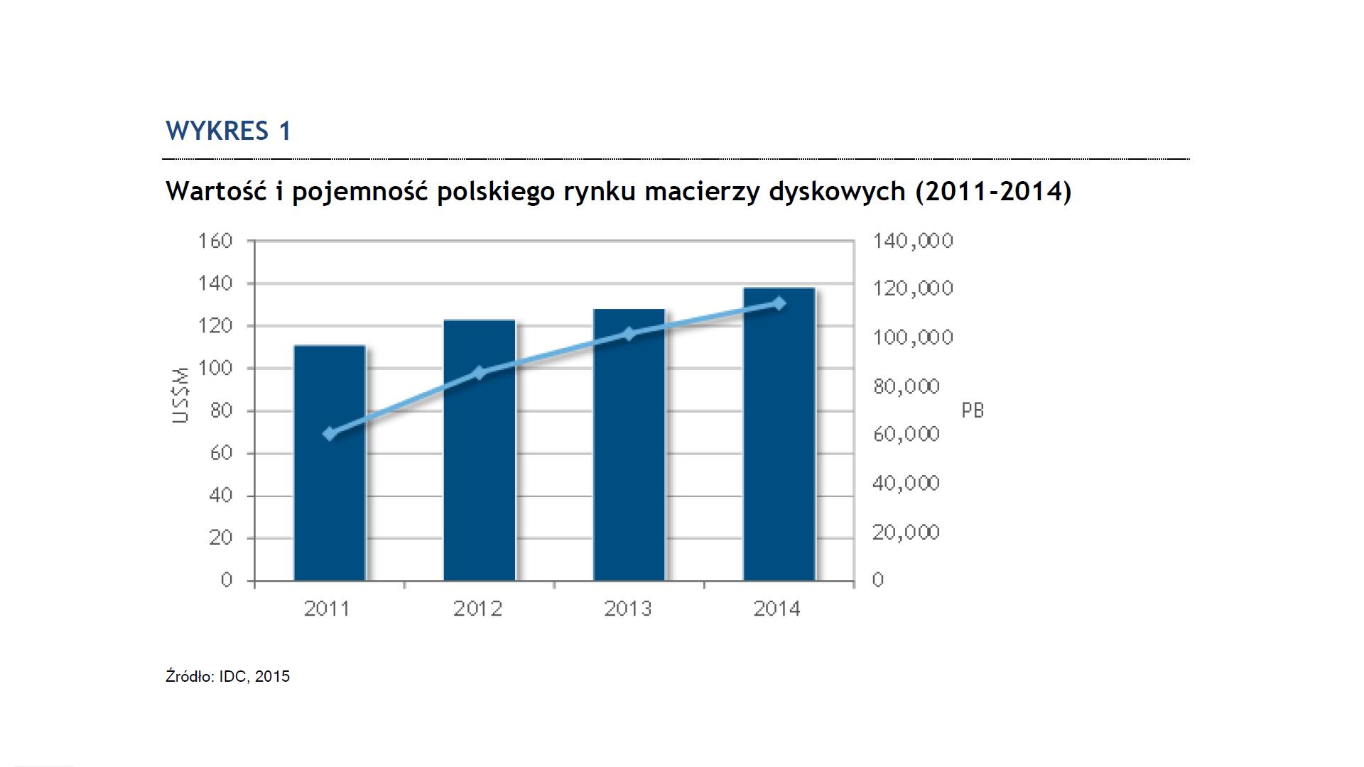 IDC: w Polsce rośnie popyt na macierze dyskowe