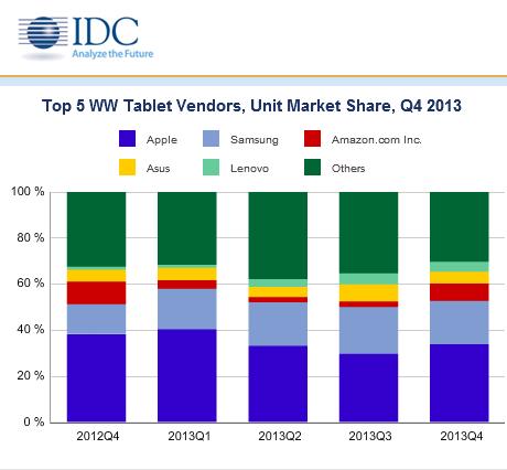 IDC: ostre hamowanie na rynku tabletów