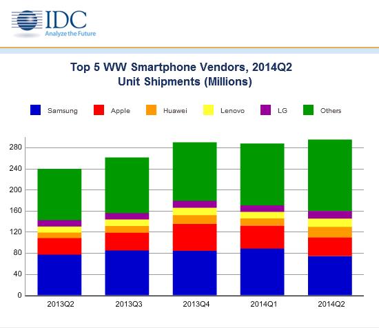 IDC: coraz więcej smartfonów