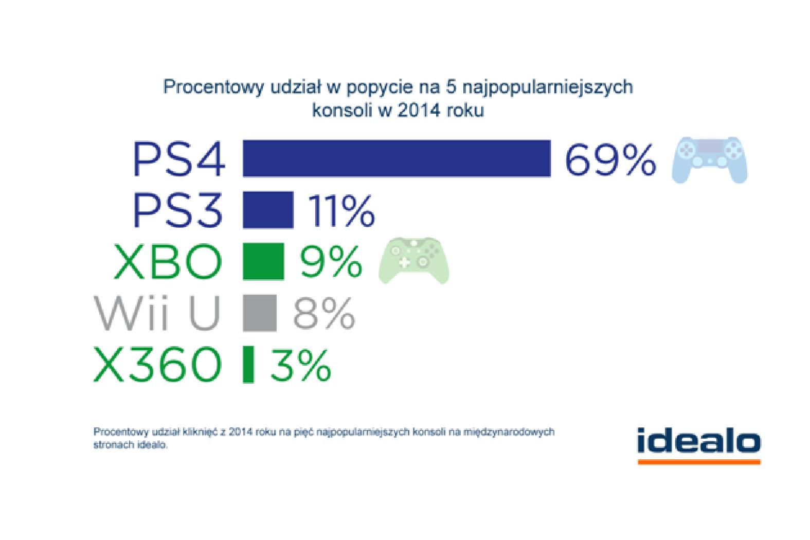 Konsole – Sony popularniejsze niż Microsoft