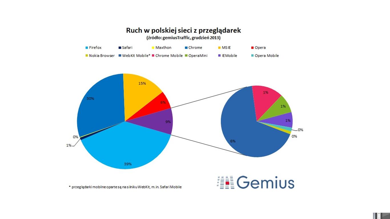 Polski rynek przeglądarek: Chrome Mobile z największym wzrostem