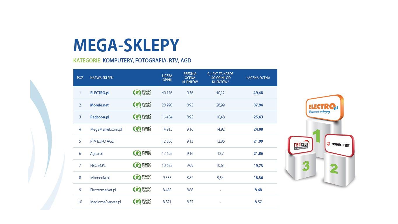 Ranking Opineo: Electro.pl najwyżej cenionym mega sklepem, Komputronik w drugiej lidze