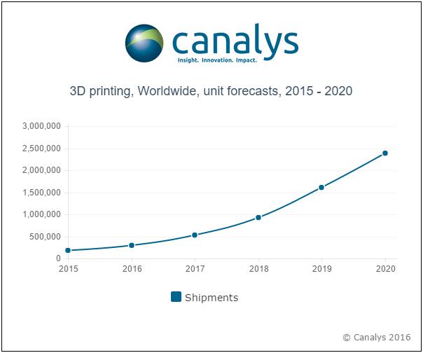 Rynek druku 3D będzie wart 22,4 mld dol. w 2020 r.