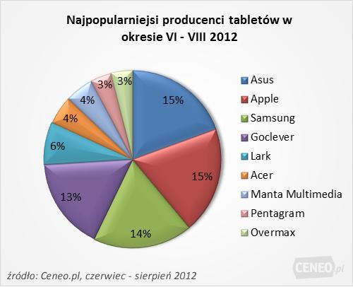 Ceneo: tablety w natarciu