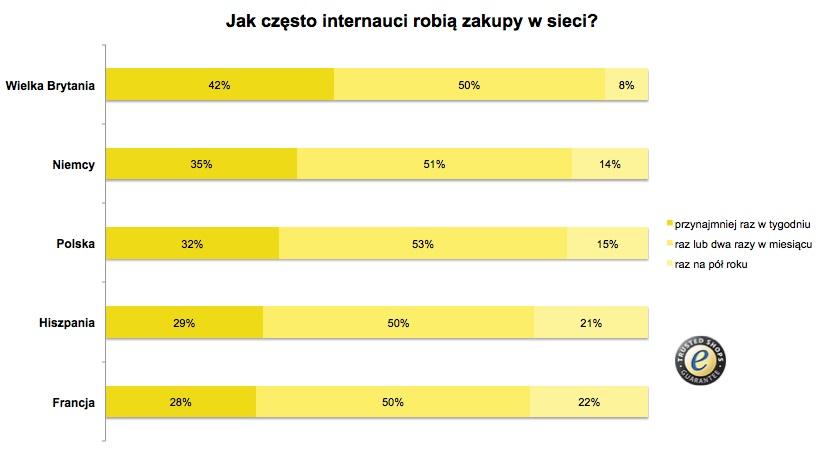 Zakupy w sieci – Polacy na trzecim miejscu