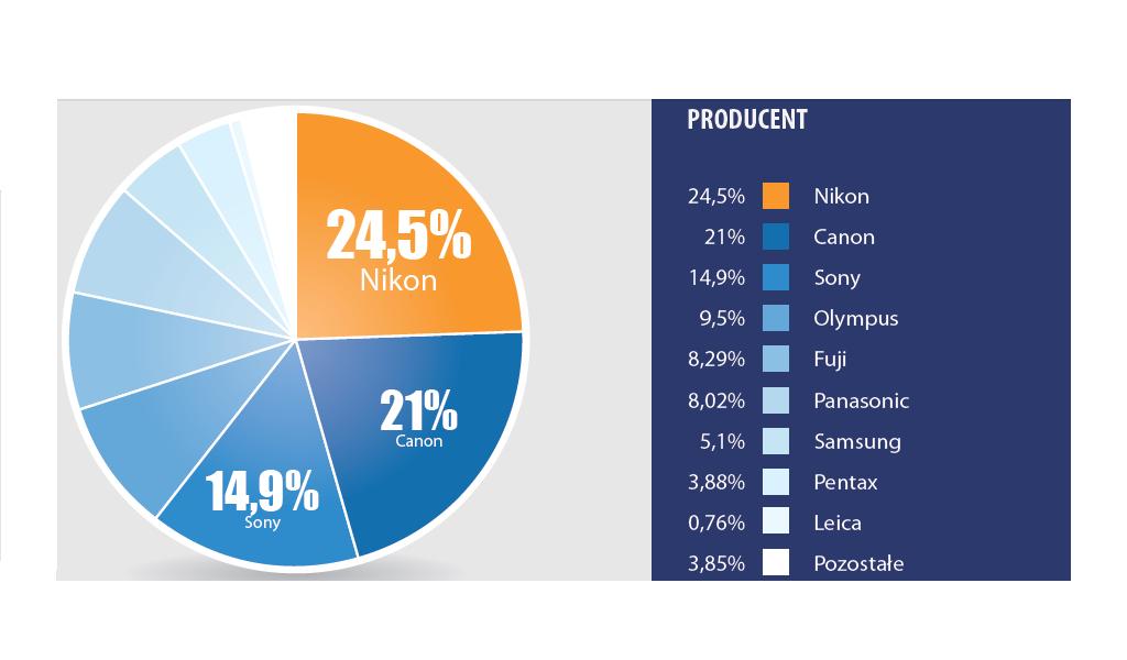 Skąpiec.pl: najpopularniejsze aparaty cyfrowe