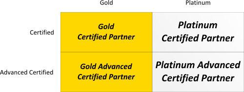 PartnerNet: jeden program dla trzech marek