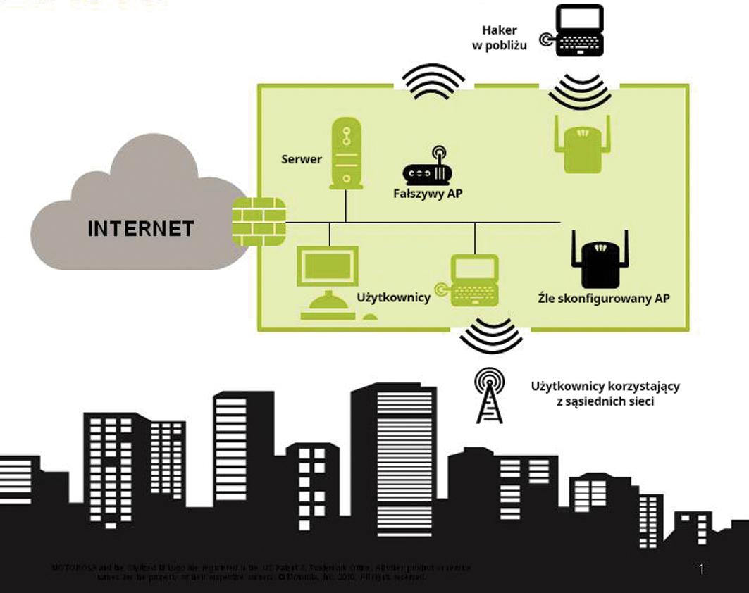 Motorola Solutions – bezpieczna i niezawodna sieć bezprzewodowa