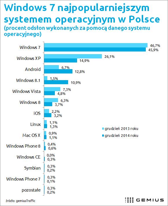 Windows 8.1 z największym wzrostem w 2014 roku