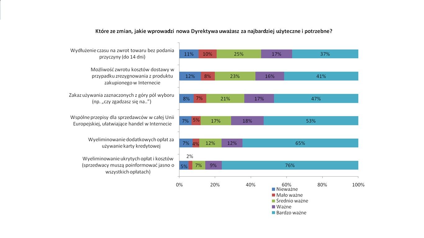 Ceneo: klienci kupujący w Internecie słabo znają swoje prawa