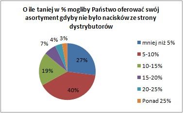 Badanie Nokaut.pl: dystrybutorzy narzucają ceny e-sklepom