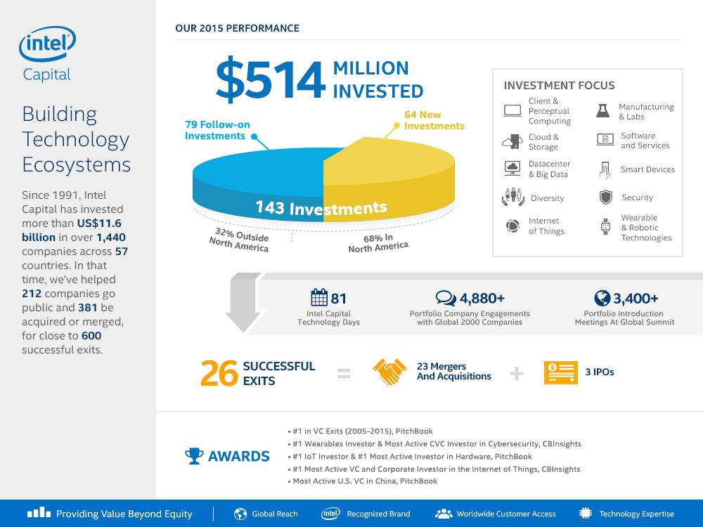 Intel wychodzi z miliardowej inwestycji