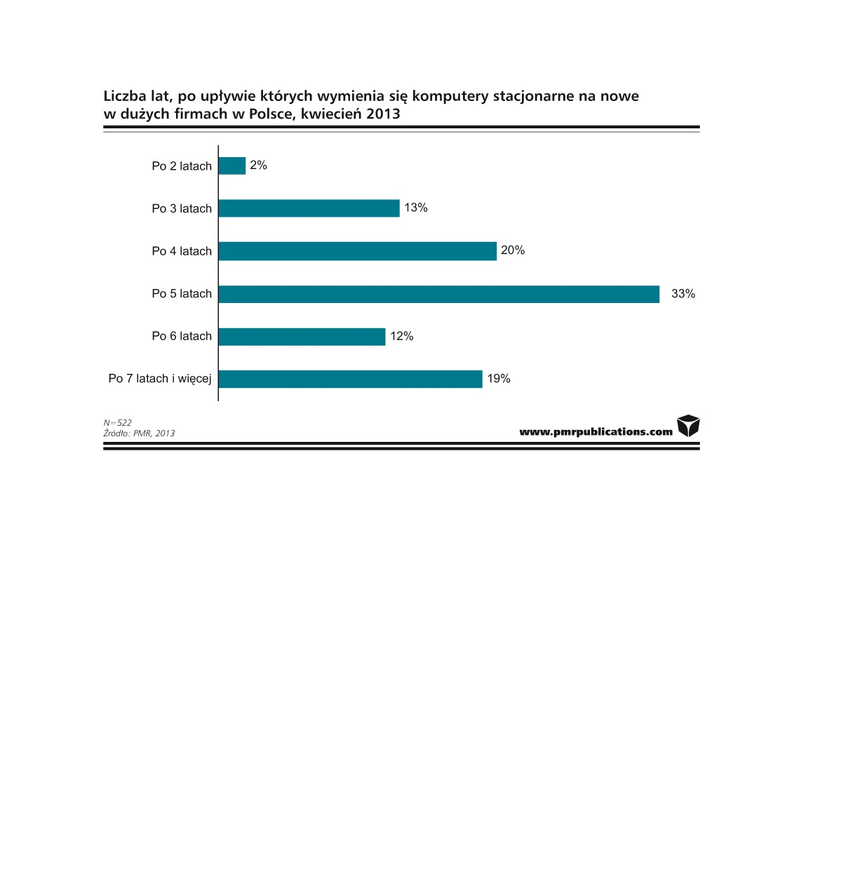 Dłuższy cykl wymiany sprzętu IT w dużych firmach