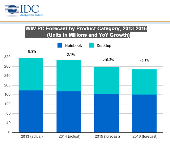 Rynek PC spadnie o 10 proc., nieprędko będzie lepiej