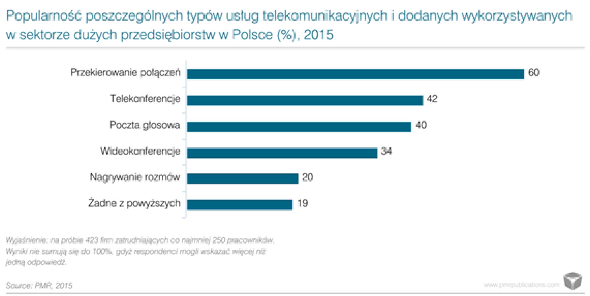 15 mld zł na rynku telekomunikacyjnym B2B