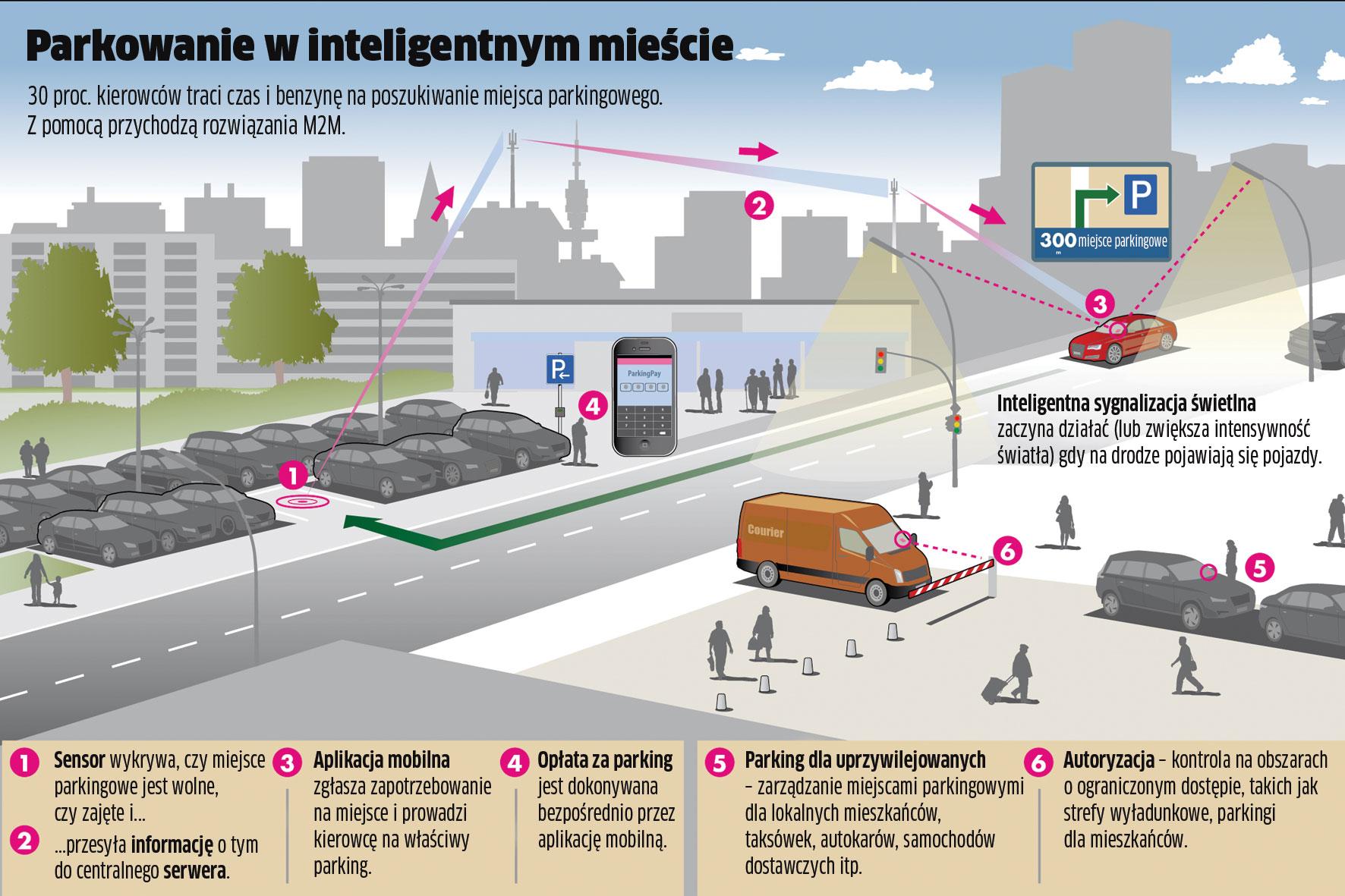 W stronę inteligentnych miast