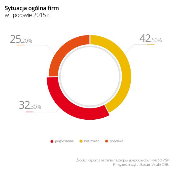 Małe firmy w dołku: I półrocze 2015 roku to rozczarowanie