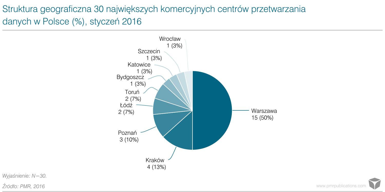 Centra danych: dwucyfrowe tempo wzrostu