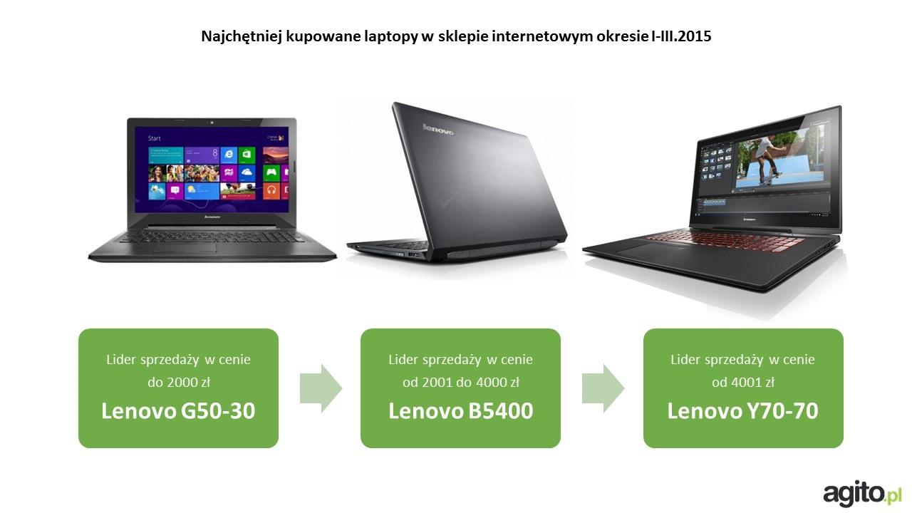 Top 45 laptopów na Agito