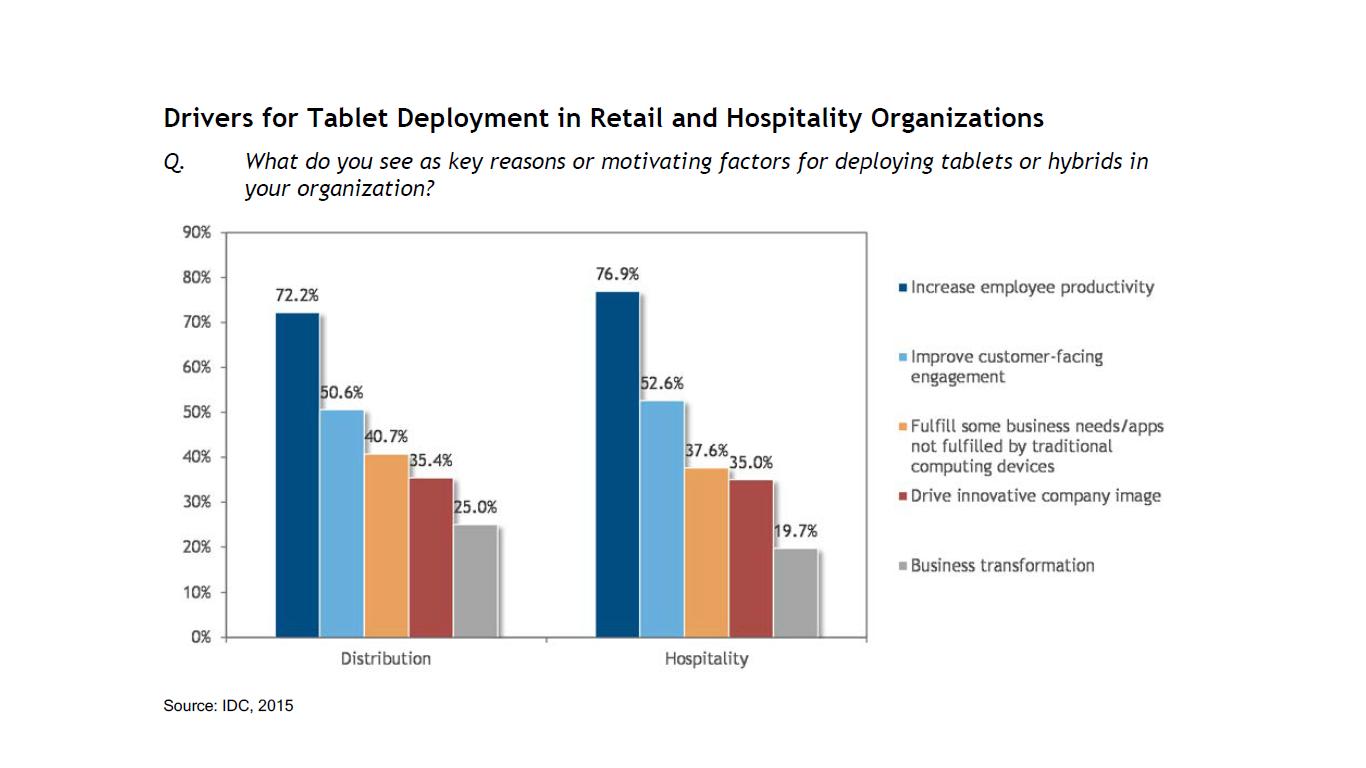 Boom na tablety w handlu i hotelach