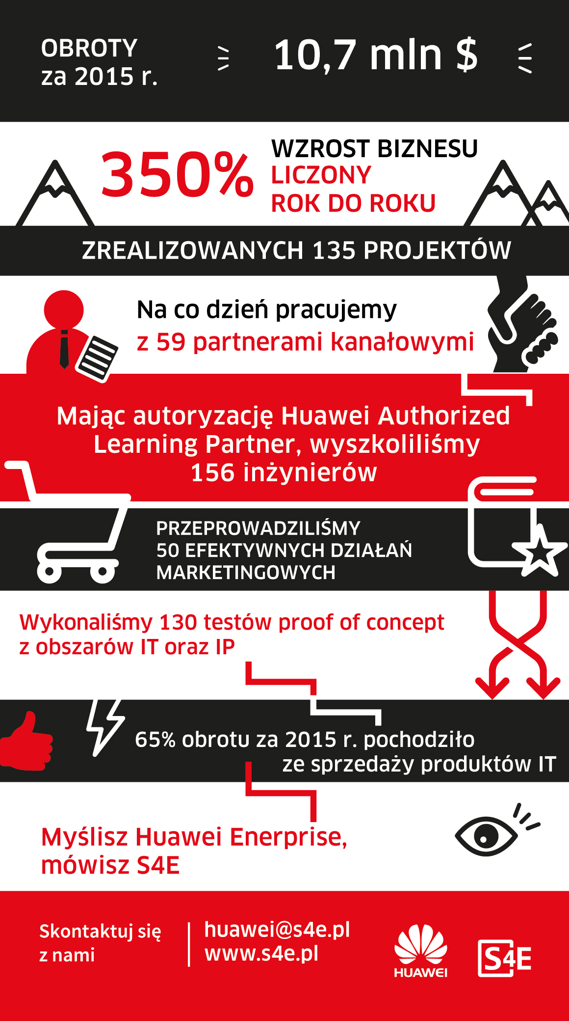 Najbardziej dynamiczny dystrybutor Huawei w Europie