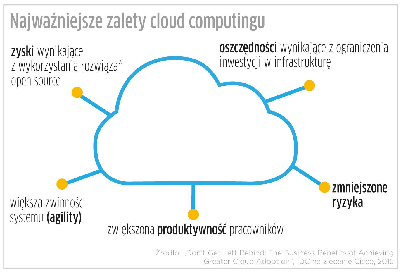 O ewolucji chmury, czyli wygrywają lepiej dostosowani
