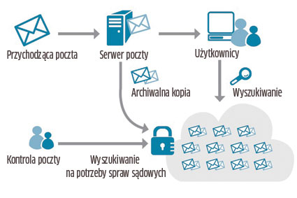 Archiwizacja poczty – moda czy wygoda?
