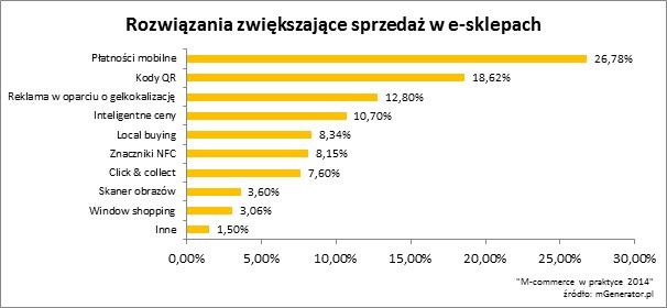 Raport: płatności mobilne zwiększą obroty