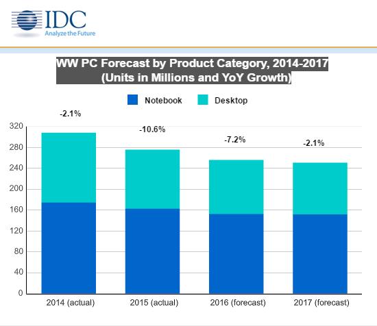 IDC: sprzedaż komputerów ustabilizuje się
