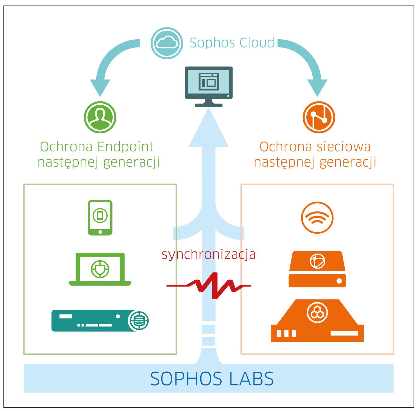 Sophos Galileo zabezpiecza sieci, serwery i urządzenia pracowników
