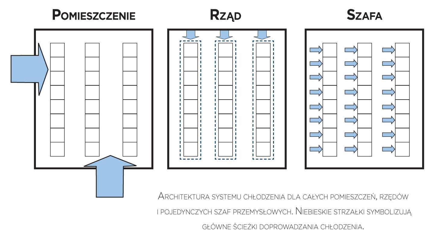 Klimatyzacja centrów danych
