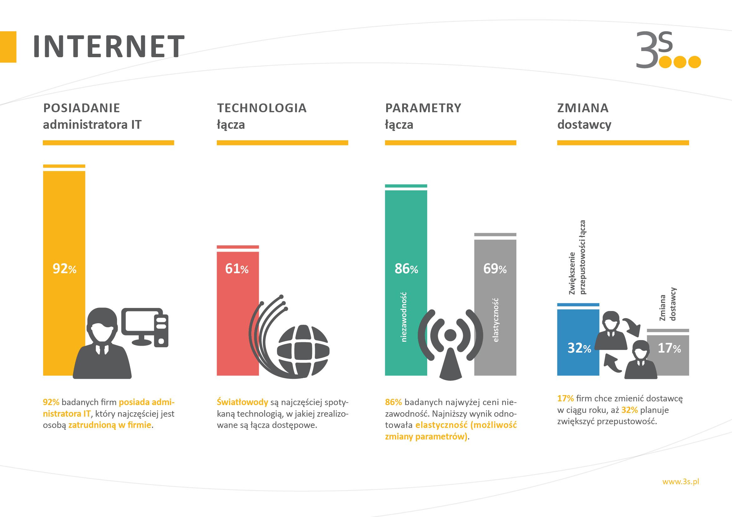 Firmy cenią lokalnych dostawców Internetu