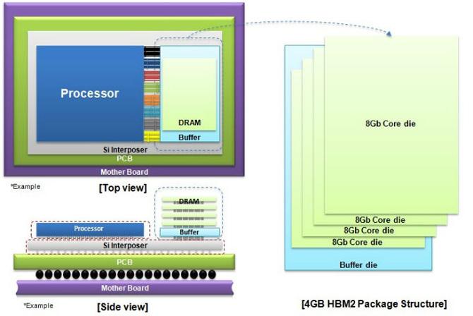 Samsung: masowa produkcja DRAM HBM2 4 GB