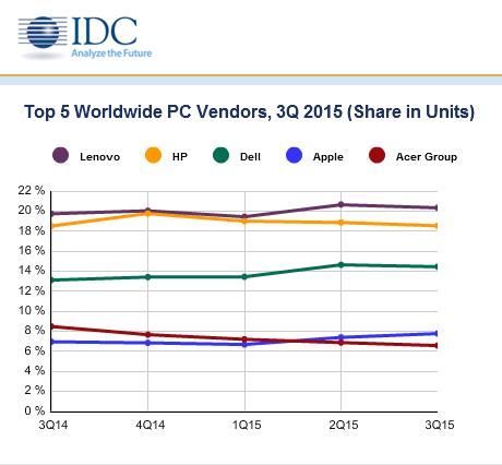 Analitycy: będzie lepiej na rynku PC