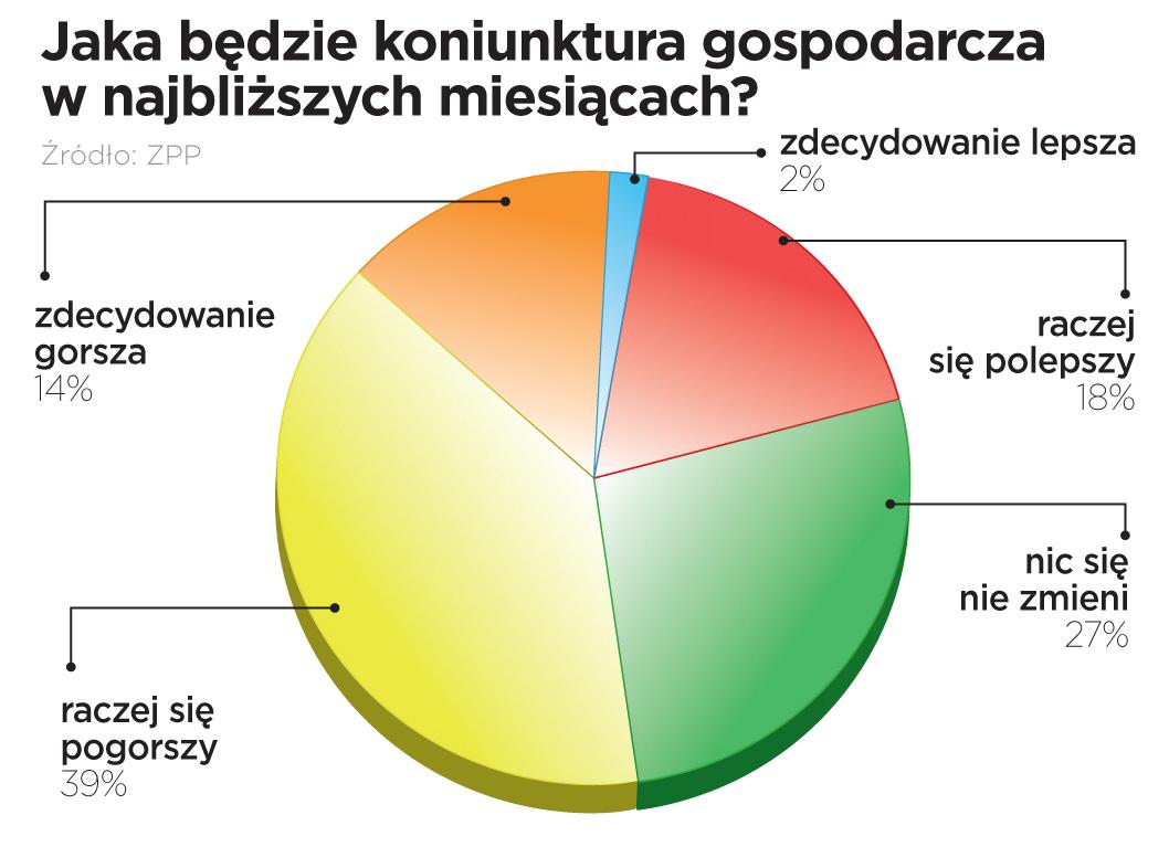 Badanie ZPP: nastroje w firmach w I kwartale 2011 r.