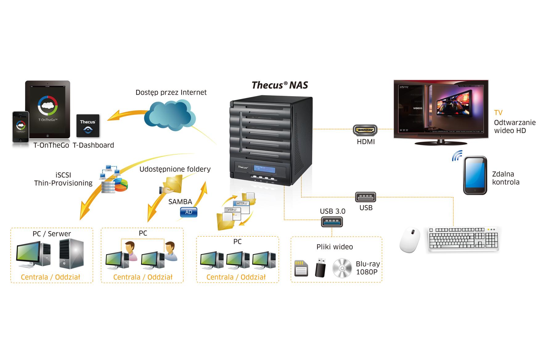 Thecus – profesjonalny serwer NAS na długie lata