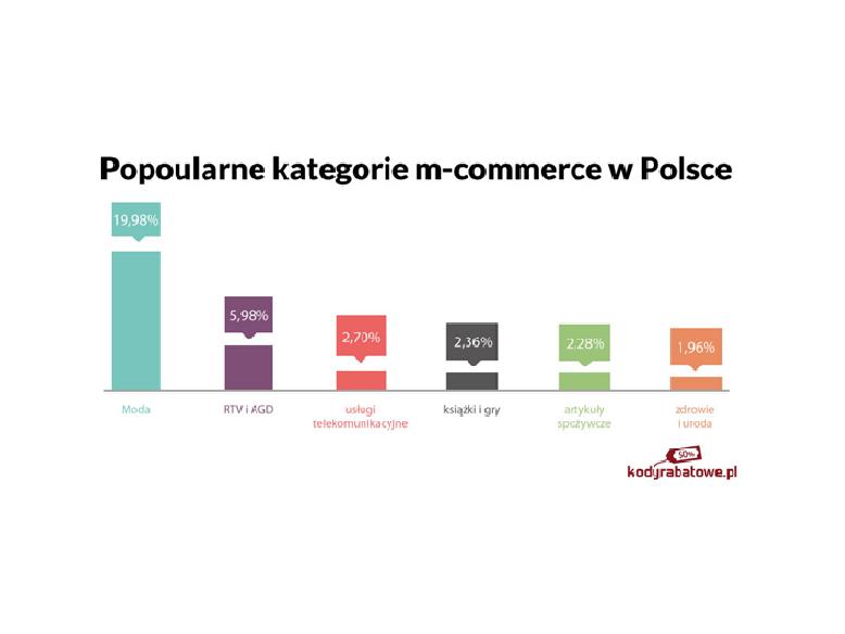 M-commerce coraz ważniejszy