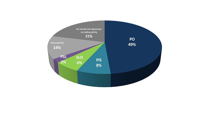 49 proc. małych i średnich przedsiębiorców popiera PO
