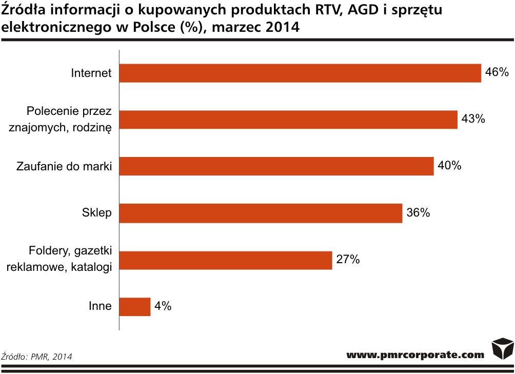 PMR: klienci patrzą na parametry bardziej niż na cenę