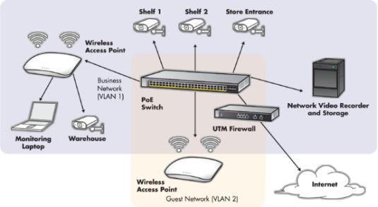 Netgear monitoruje małe i średnie firmy