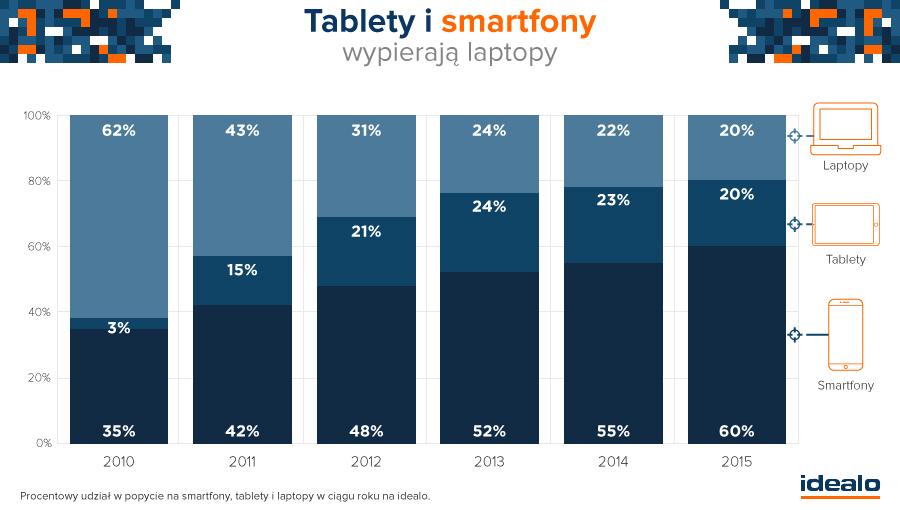 Spada zainteresowanie laptopami, smartfony górą