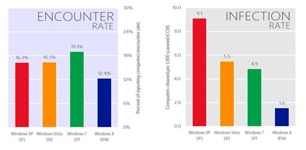 Microsoft: firmy zadowolone z rozstania z XP