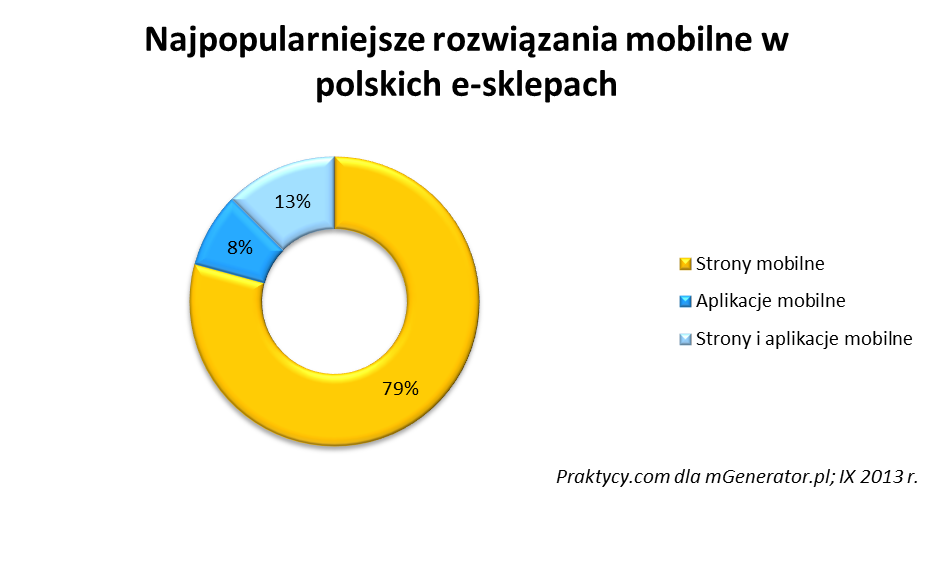 Mobilność zwiększy obroty e-sklepu