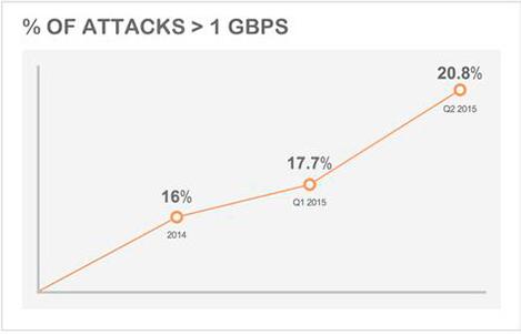 Nowy rekord świata ataku DDoS