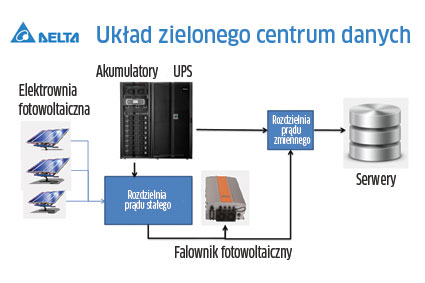 Green data center czyli Delta w Netii