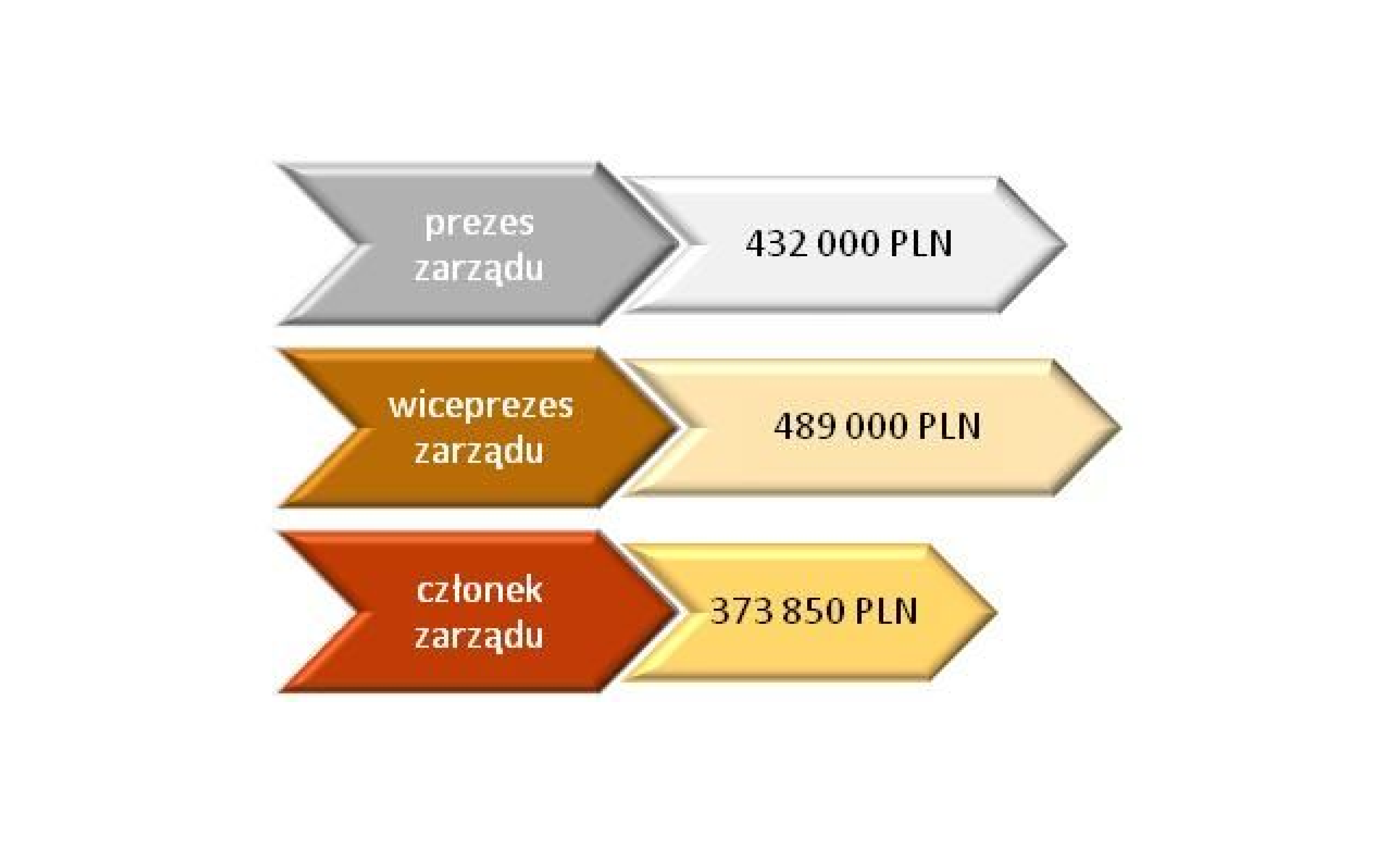 Polskie spółki IT: rosną zarobki zarządów