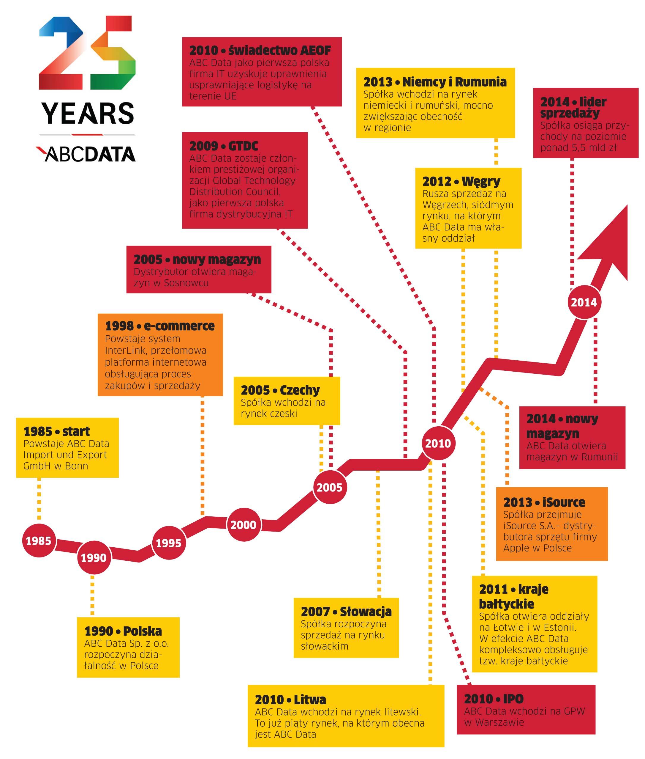 25 lat dystrybucji na rynku IT