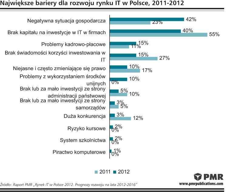 Rynek IT w Polsce w 2012 r.