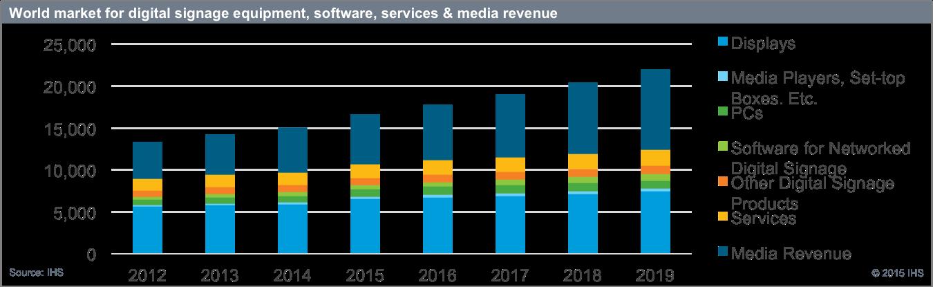 Acer na rynku digital signage